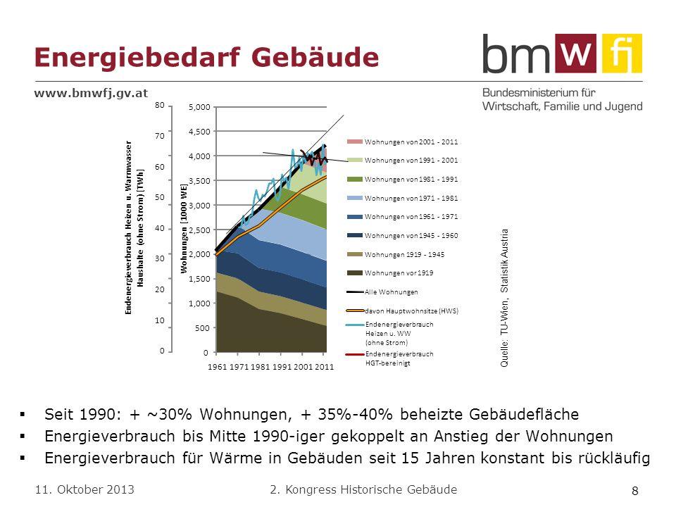 Endenergieverbrauch Heizen u. Warmwasser Haushalte (ohne Strom) [TWh]